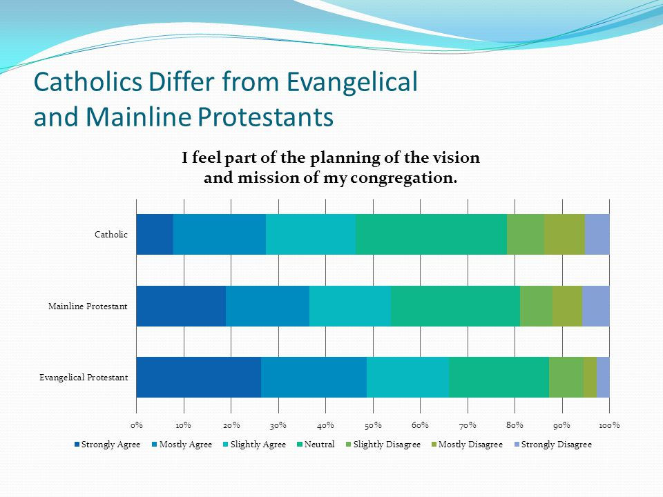 Catholics Differ from Evangelical and Mainline Protestants