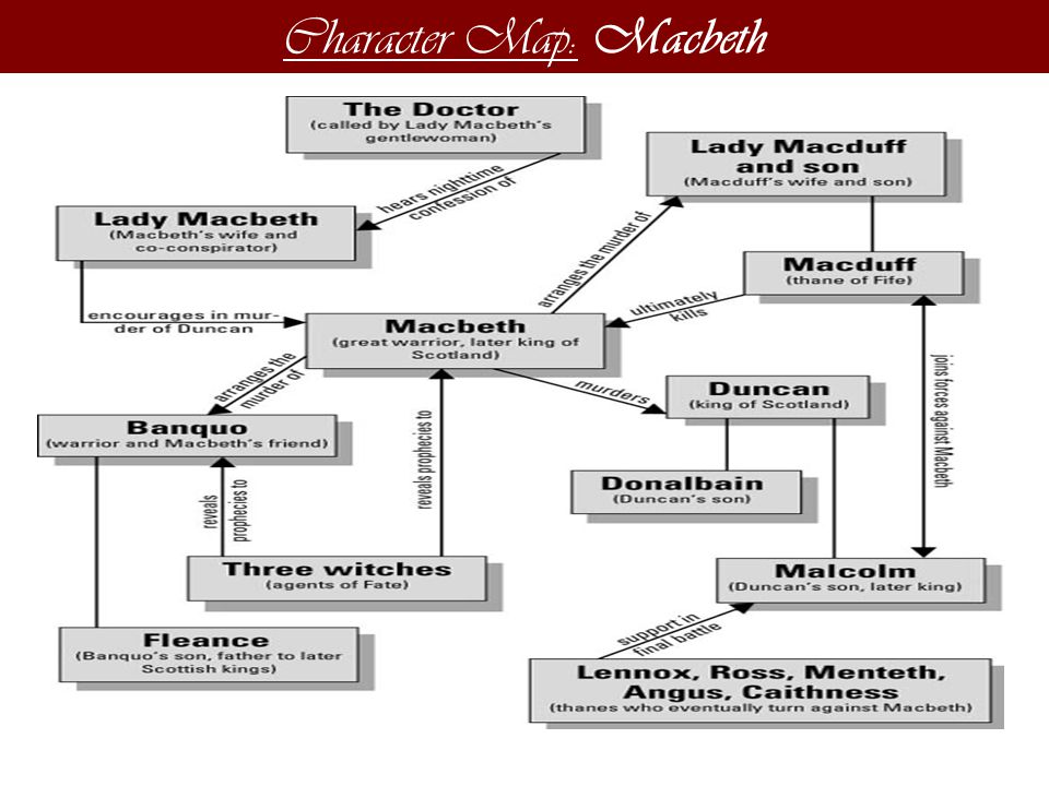 Character Map: Macbeth
