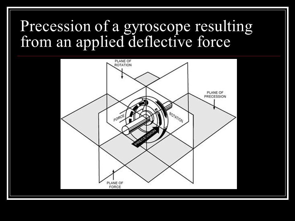 Precession of a gyroscope resulting from an applied deflective force