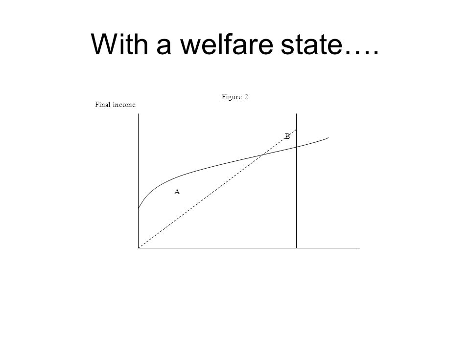 With a welfare state…. Final income Figure 2 A B