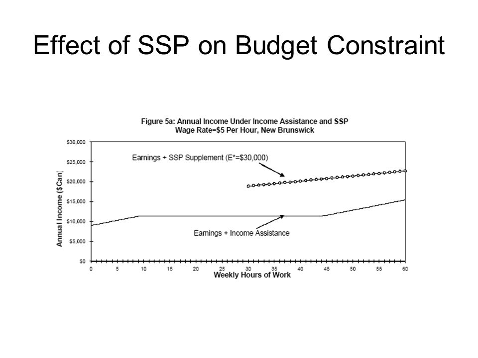 Effect of SSP on Budget Constraint