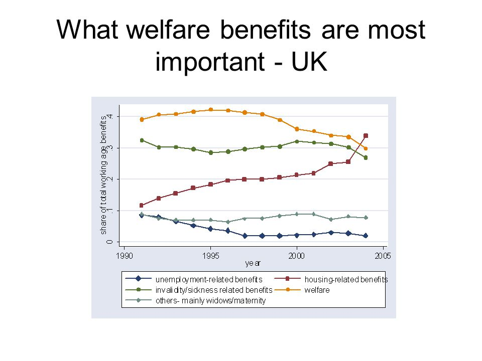 What welfare benefits are most important - UK