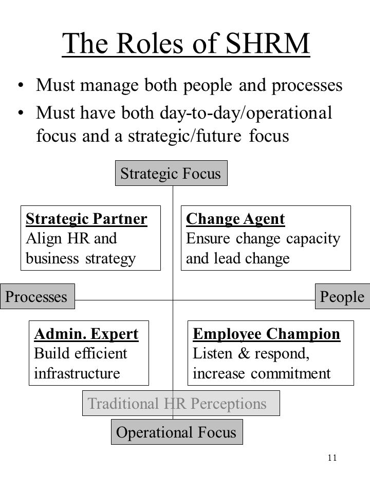 The Roles of SHRM Must manage both people and processes