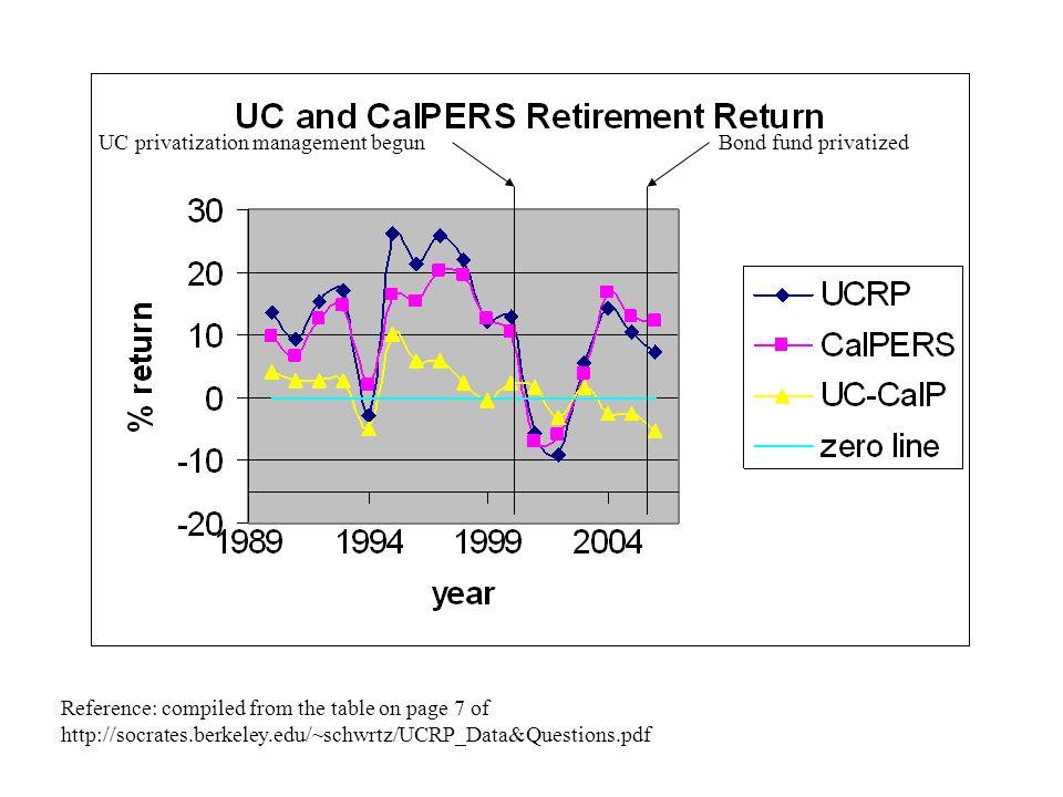 UC privatization management begun