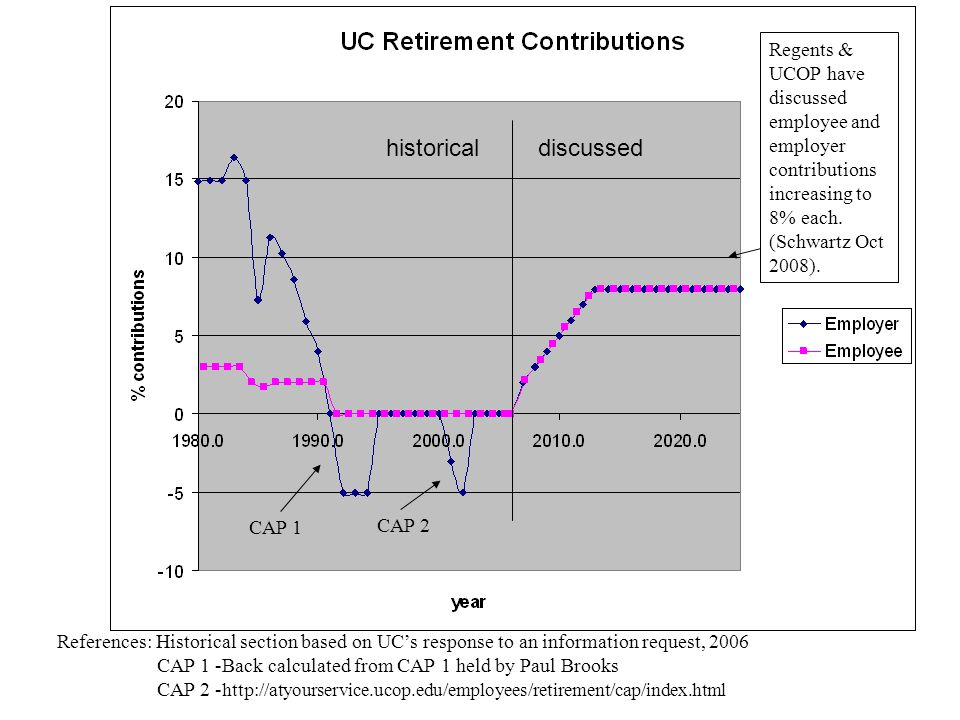 Regents & UCOP have discussed employee and employer contributions increasing to 8% each. (Schwartz Oct 2008).