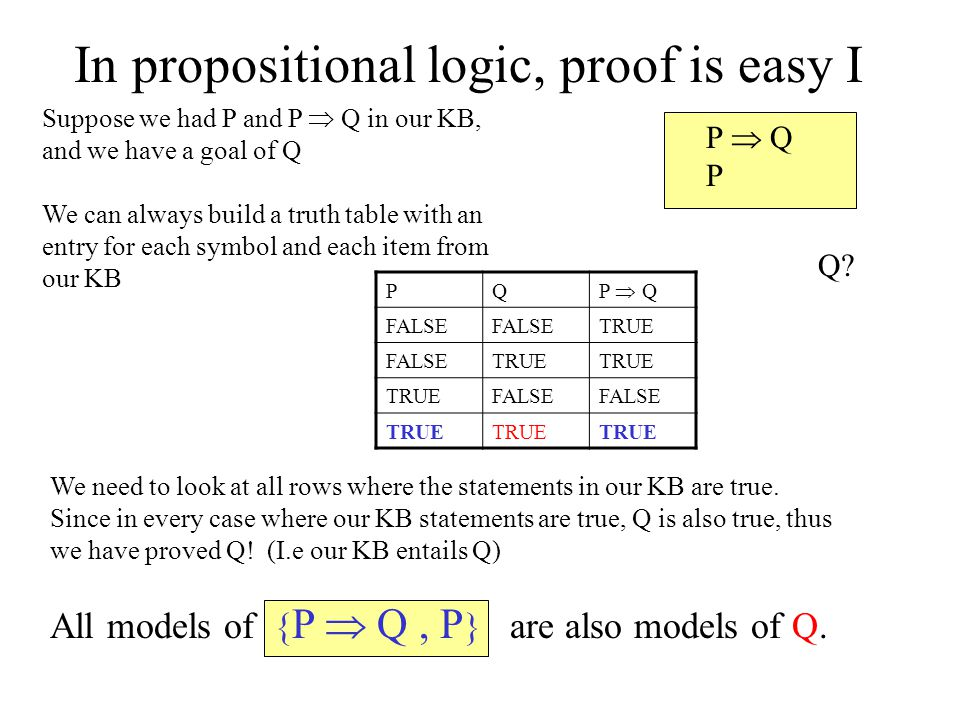 In propositional logic, proof is easy I