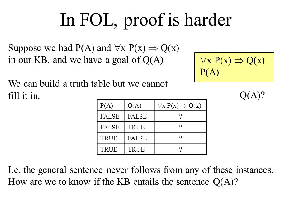 In FOL, proof is harder Suppose we had P(A) and x P(x)  Q(x) in our KB, and we have a goal of Q(A)