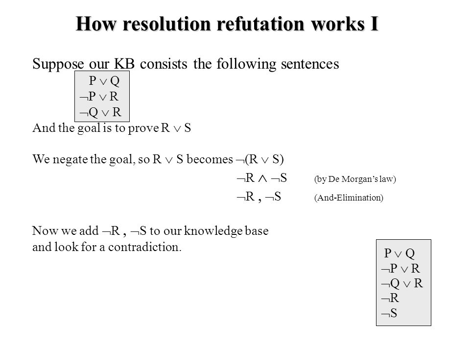 How resolution refutation works I