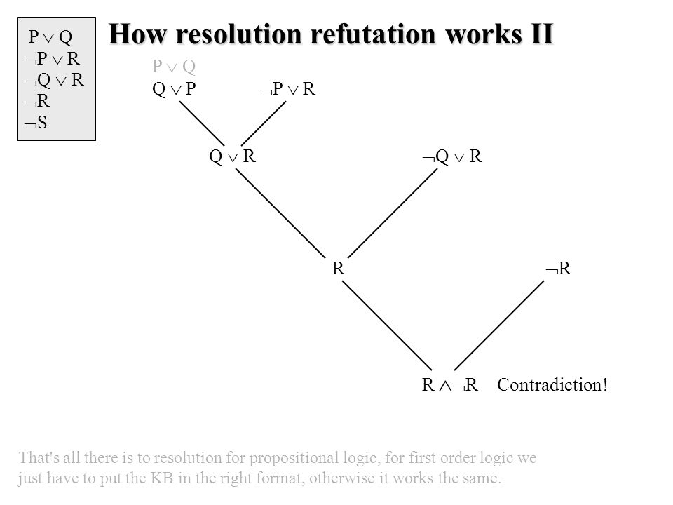 How resolution refutation works II