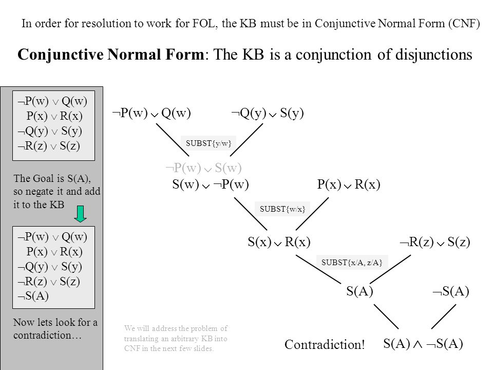 Conjunctive Normal Form: The KB is a conjunction of disjunctions