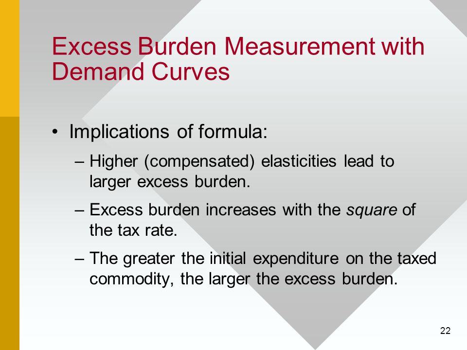Excess Burden Measurement with Demand Curves