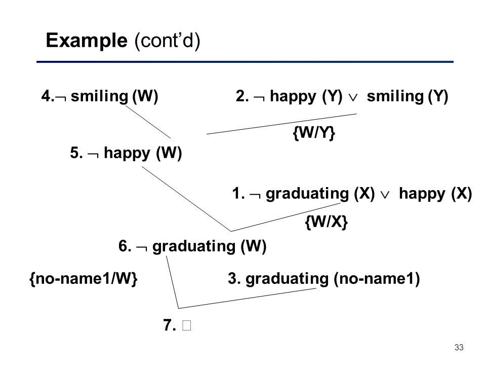 Example (cont'd) 4. smiling (W) 2.  happy (Y)  smiling (Y) {W/Y}