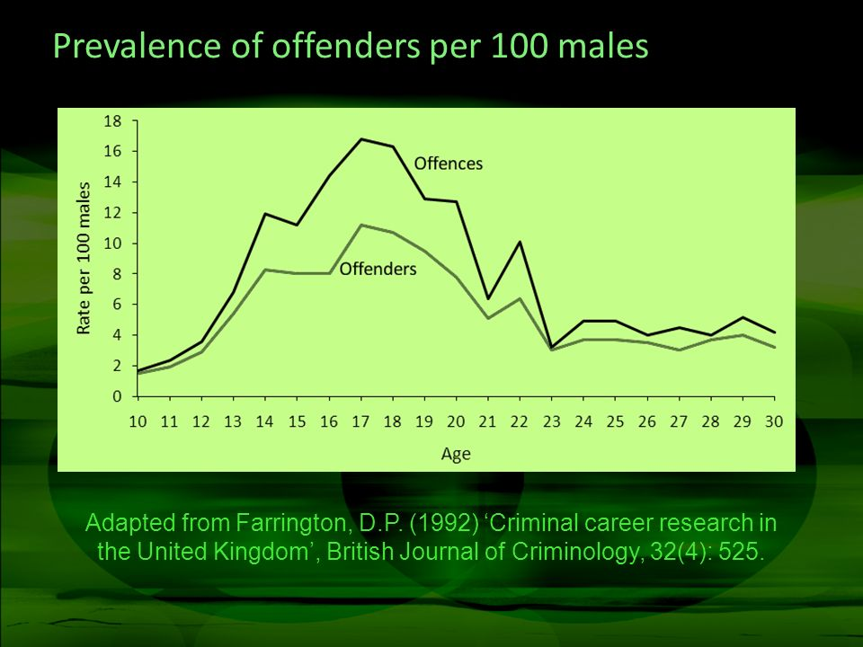 Prevalence of offenders per 100 males