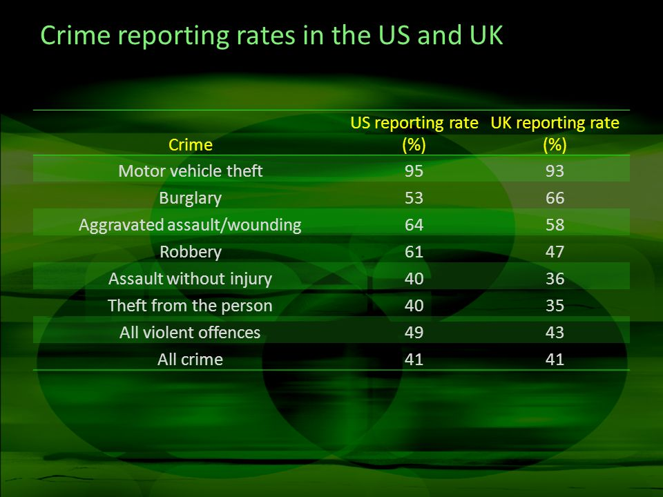 Crime reporting rates in the US and UK