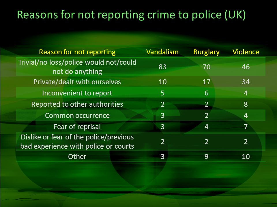 Reasons for not reporting crime to police (UK)