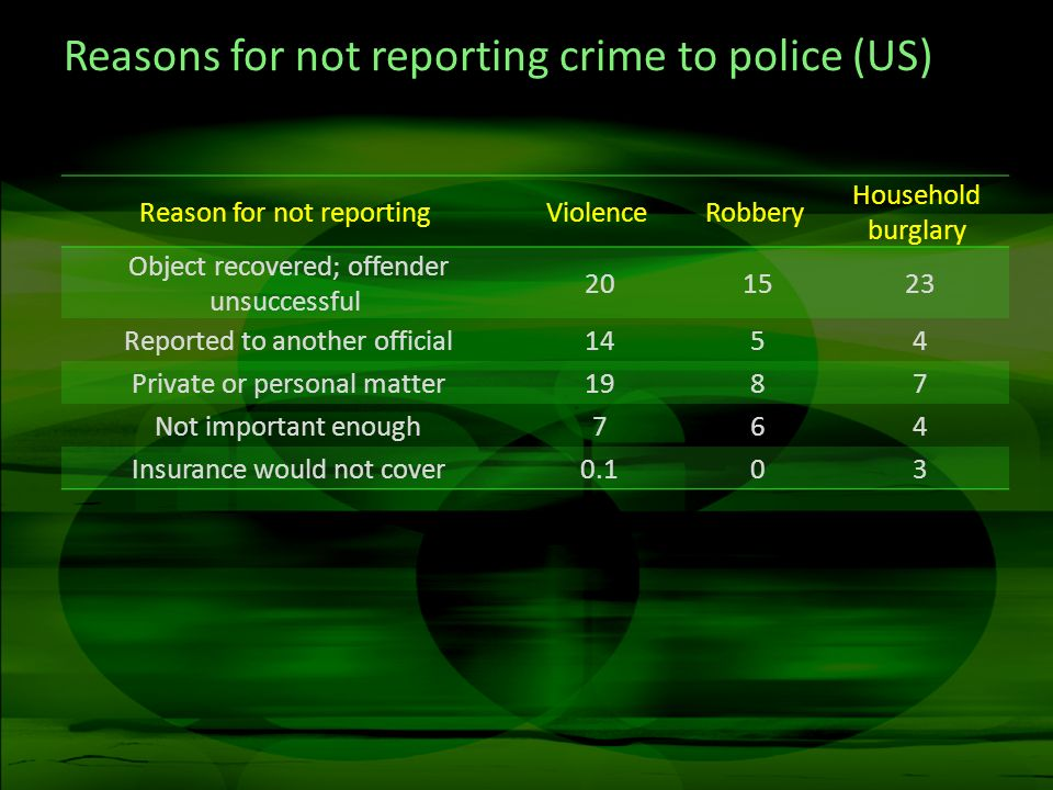 Reasons for not reporting crime to police (US)