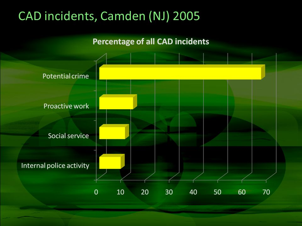 CAD incidents, Camden (NJ) 2005