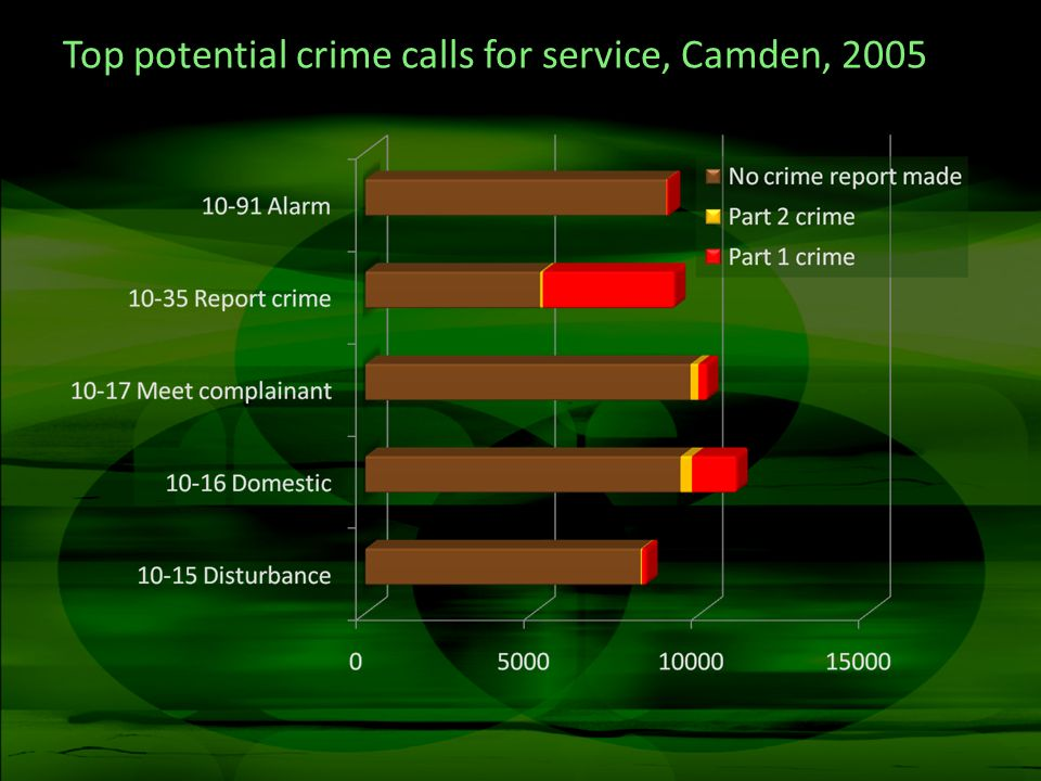 Top potential crime calls for service, Camden, 2005