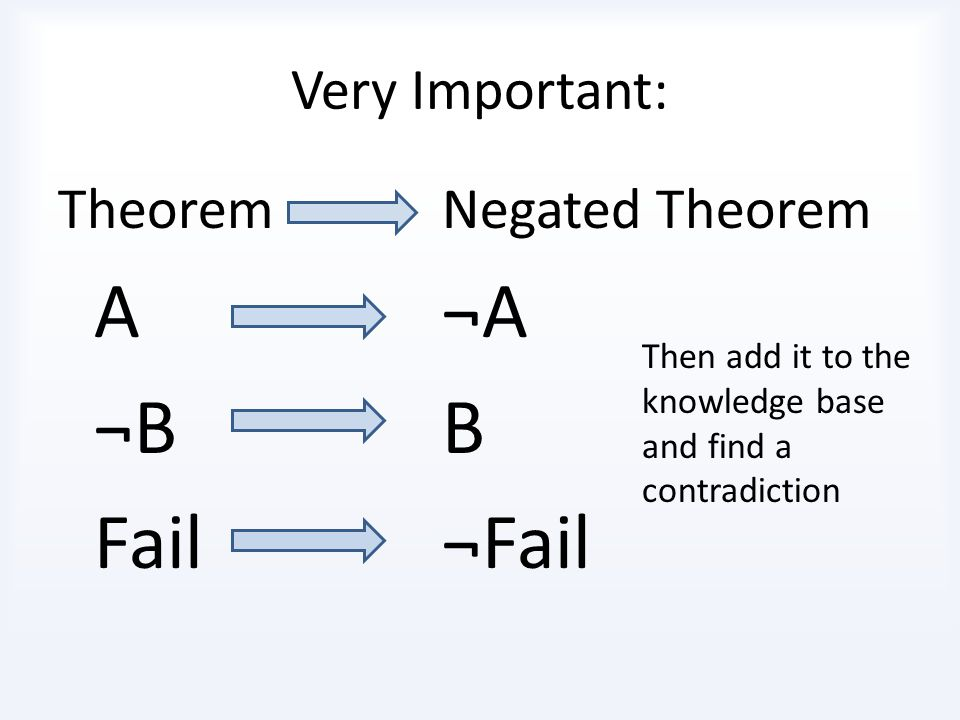 A ¬A ¬B B Fail ¬Fail Very Important: Theorem Negated Theorem
