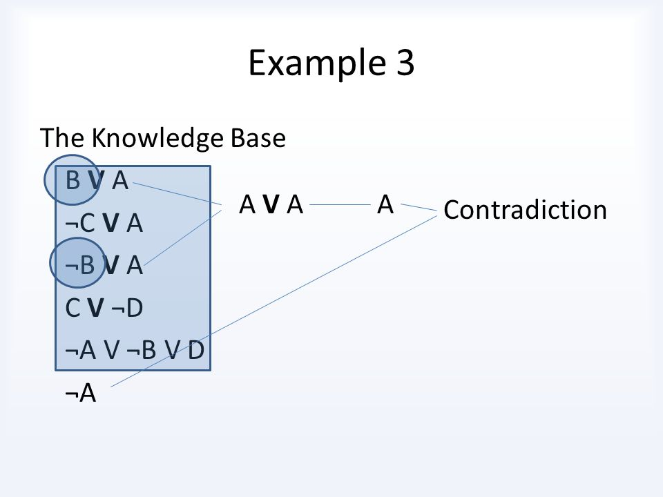 Example 3 The Knowledge Base B V A ¬C V A ¬B V A C V ¬D ¬A V ¬B V D ¬A