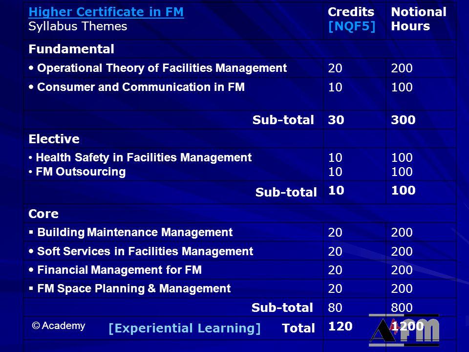 Higher Certificate in FM