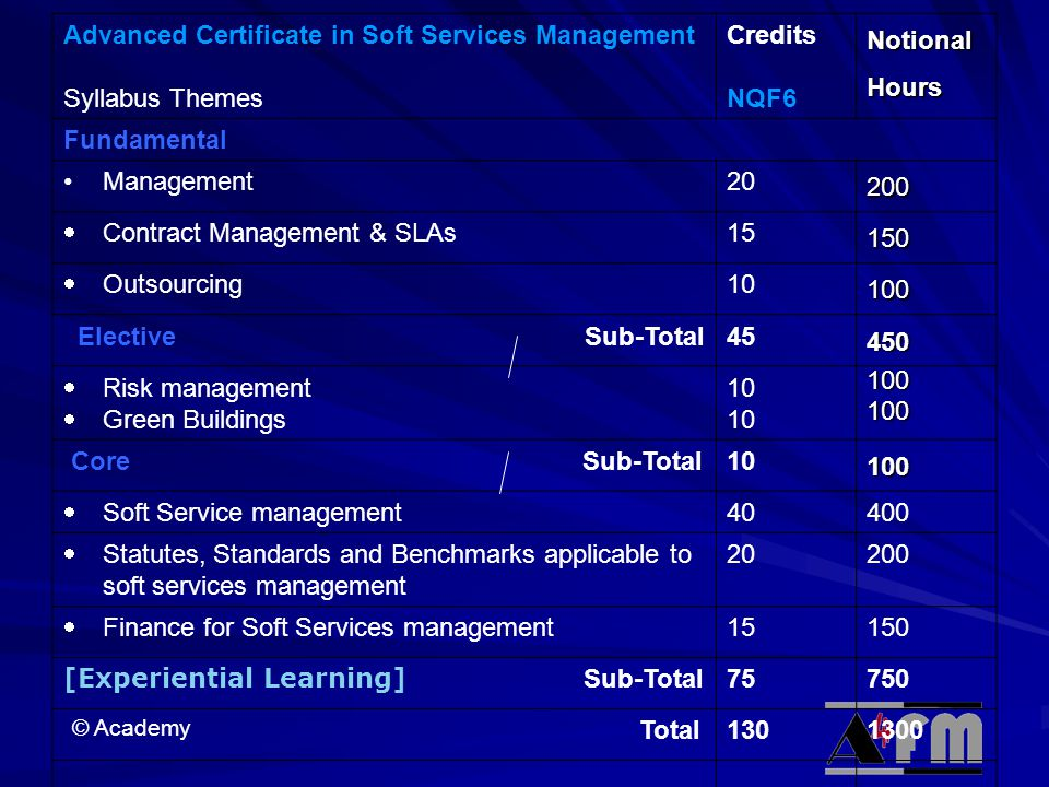 Advanced Certificate in Soft Services Management
