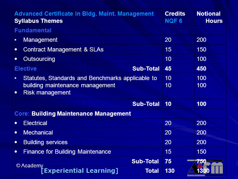 Advanced Certificate in Bldg. Maint. Management