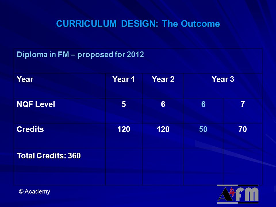 CURRICULUM DESIGN: The Outcome