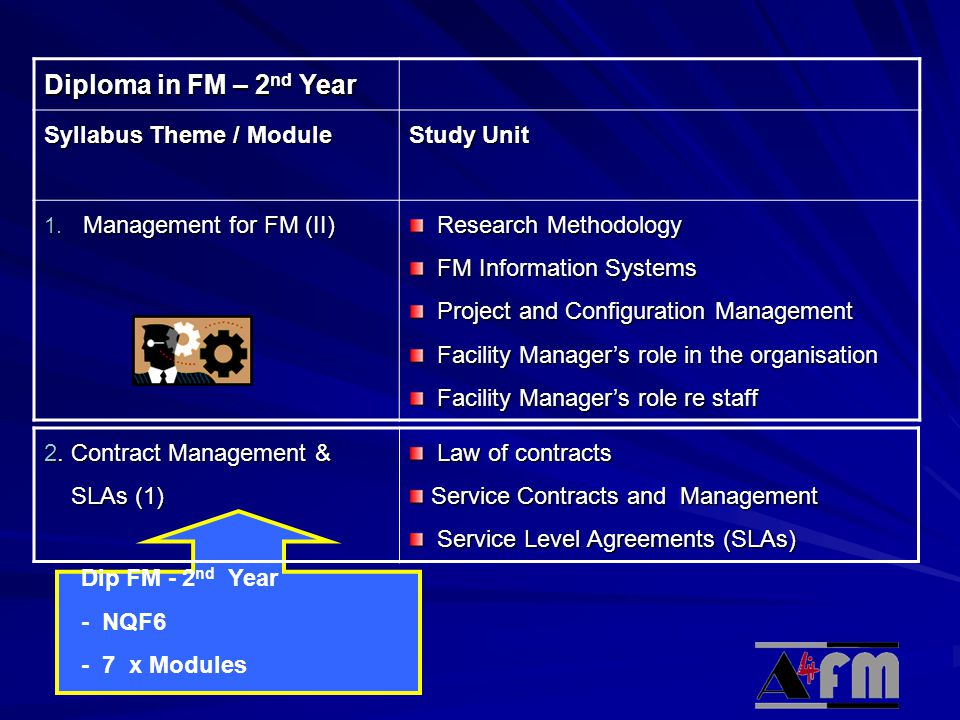 Diploma in FM – 2nd Year Syllabus Theme / Module Study Unit