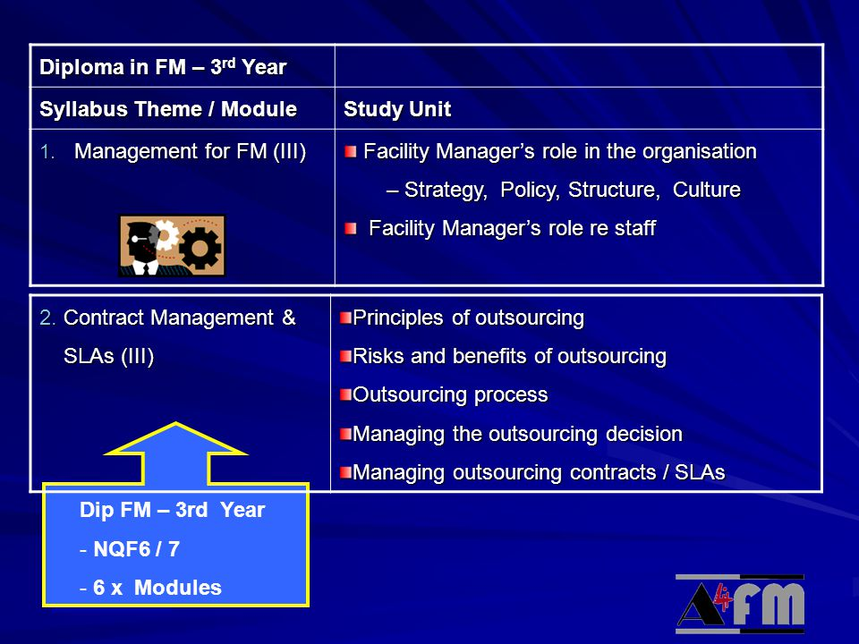 Diploma in FM – 3rd Year Syllabus Theme / Module. Study Unit. Management for FM (III) Facility Manager's role in the organisation.