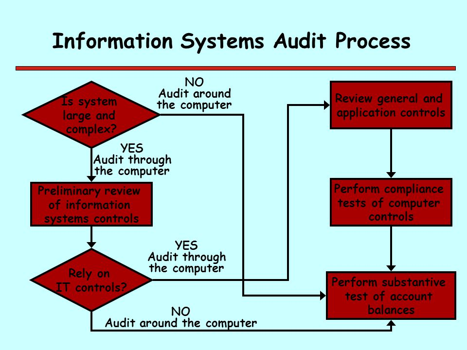 Information Systems Audit Process