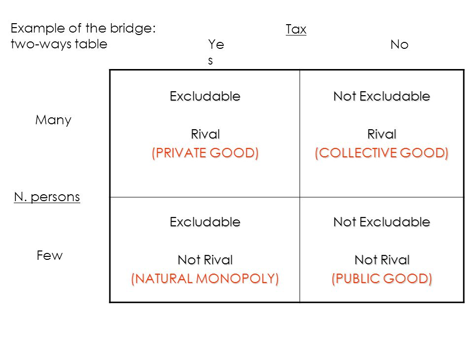 Example of the bridge: two-ways table
