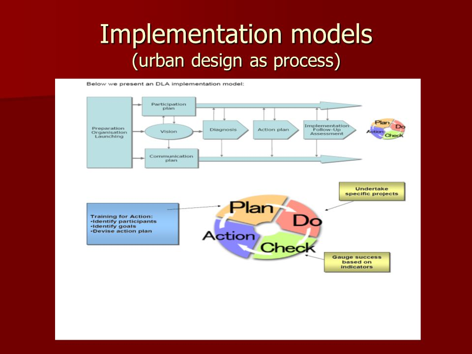Implementation models (urban design as process)