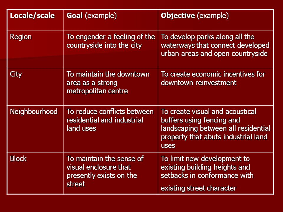 Locale/scale Goal (example) Objective (example) Region. To engender a feeling of the countryside into the city.