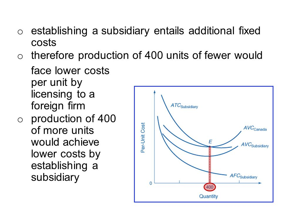 establishing a subsidiary entails additional fixed costs