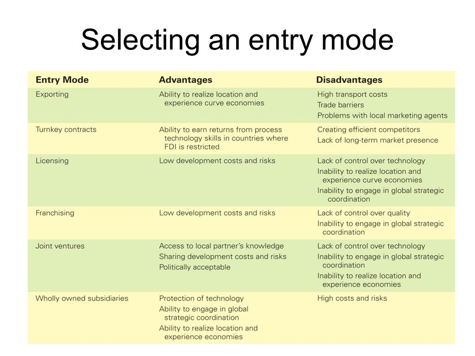 Selecting an entry mode