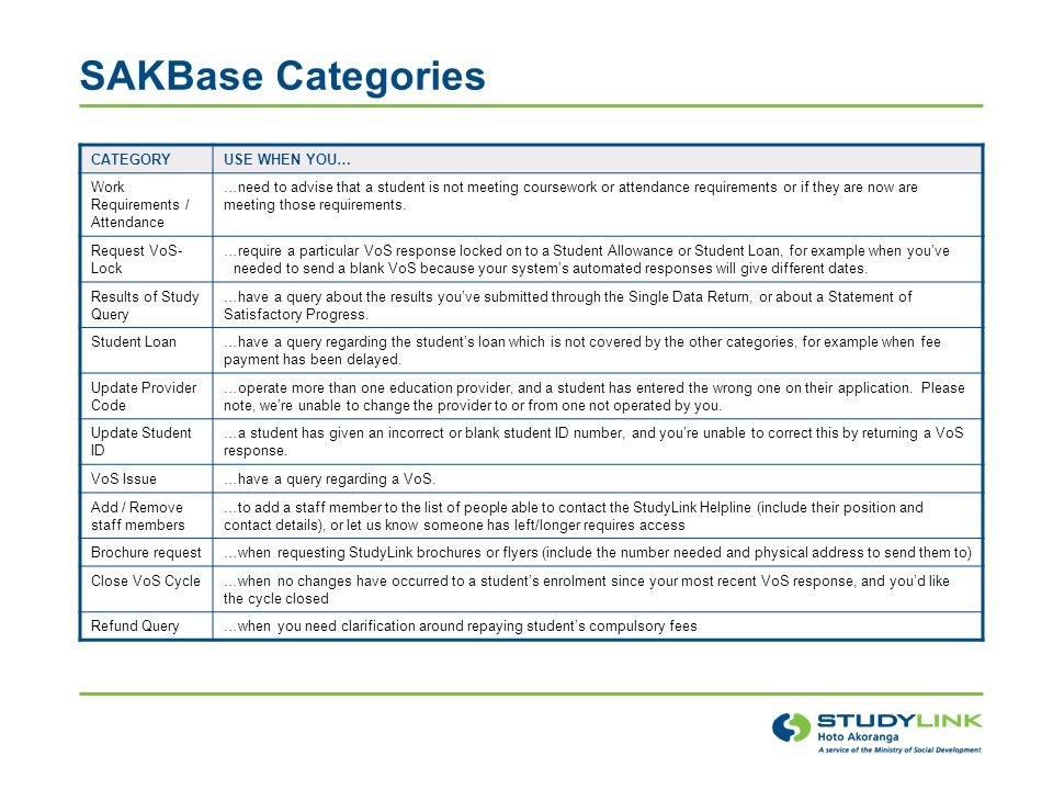 SAKBase Categories CATEGORY USE WHEN YOU…