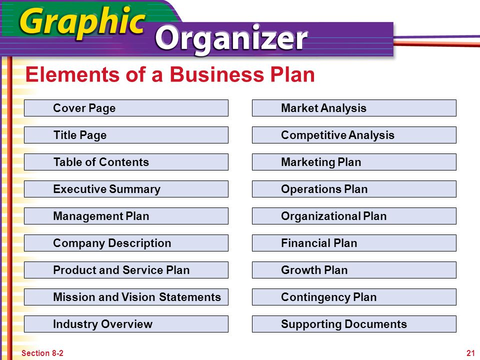 10 Essential Content of a Business Plan