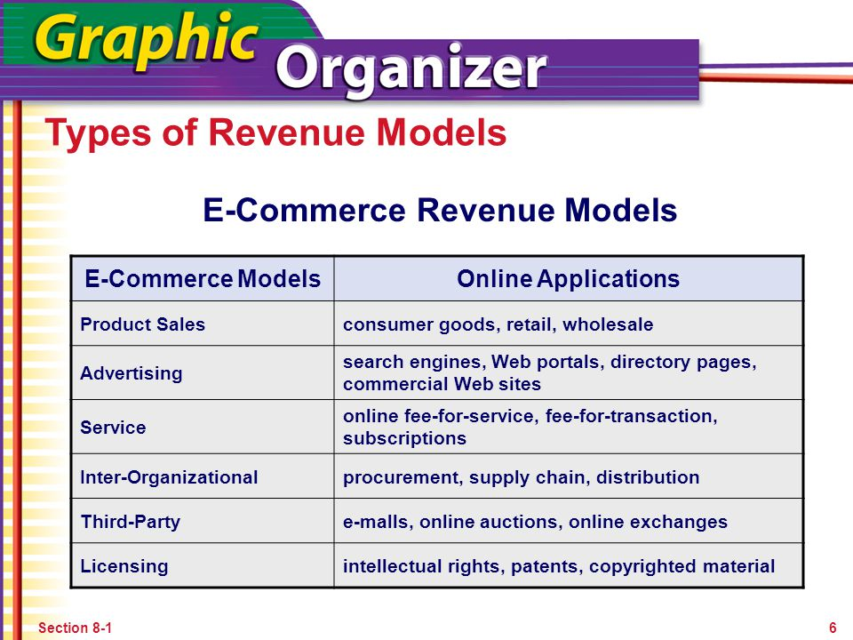 E-Commerce Revenue Models