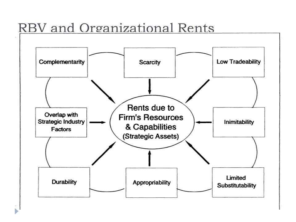 RBV and Organizational Rents