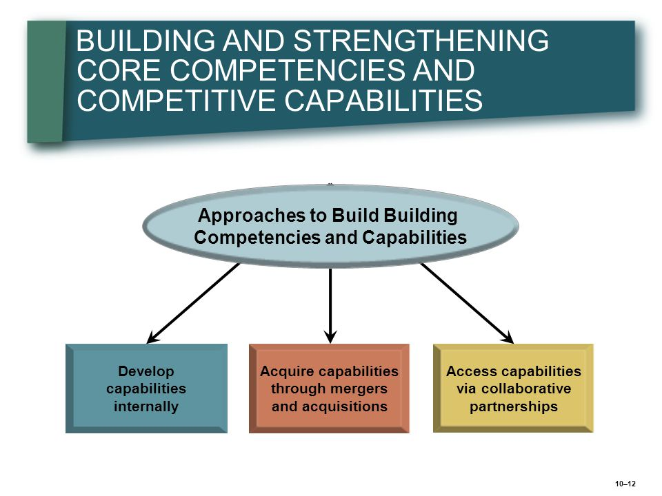 BUILDING AND STRENGTHENING CORE COMPETENCIES AND COMPETITIVE CAPABILITIES