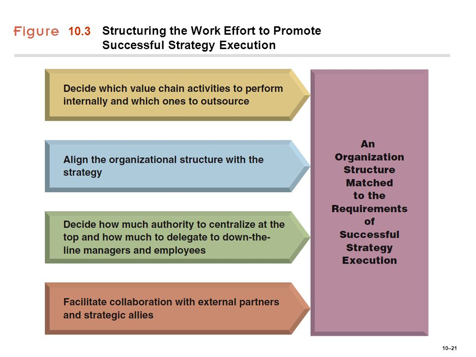 10.3 Structuring the Work Effort to Promote Successful Strategy Execution