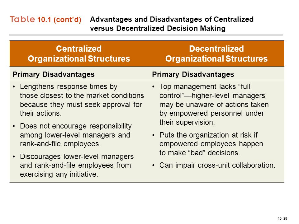 Centralized, Decentralized or Hybrid Sourcing Structure: How Do We Decide?