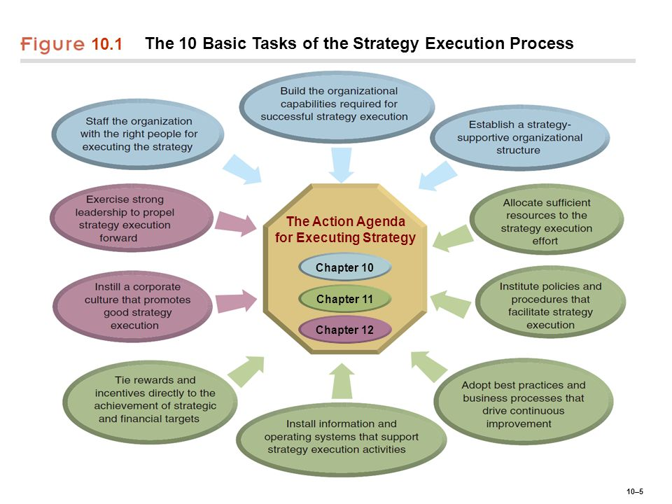 The Action Agenda for Executing Strategy