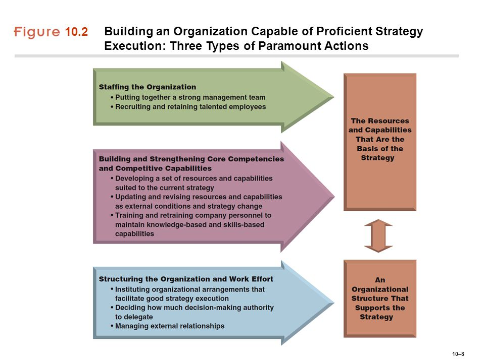 10.2 Building an Organization Capable of Proficient Strategy Execution: Three Types of Paramount Actions.