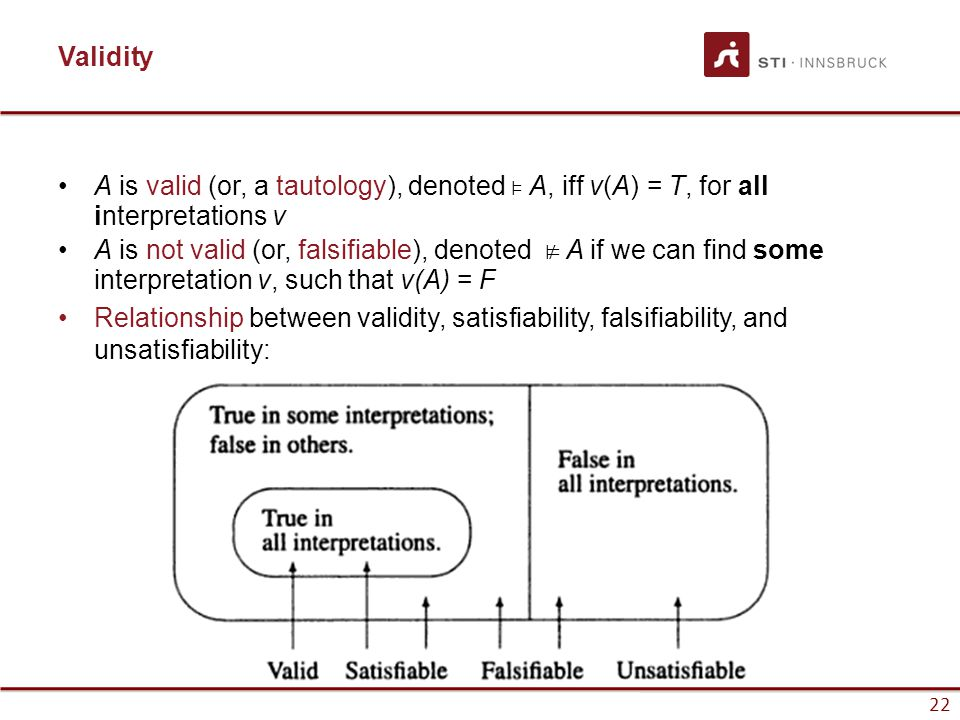 Validity A is valid (or, a tautology), denoted ⊧ A, iff v(A) = T, for all interpretations v.