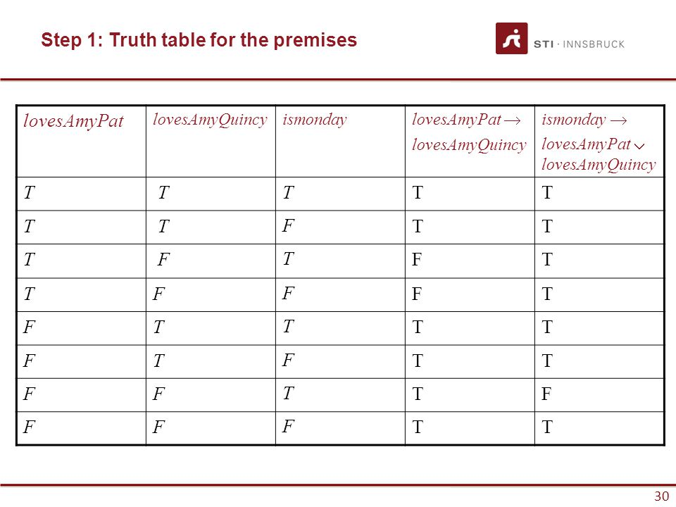 Step 1: Truth table for the premises