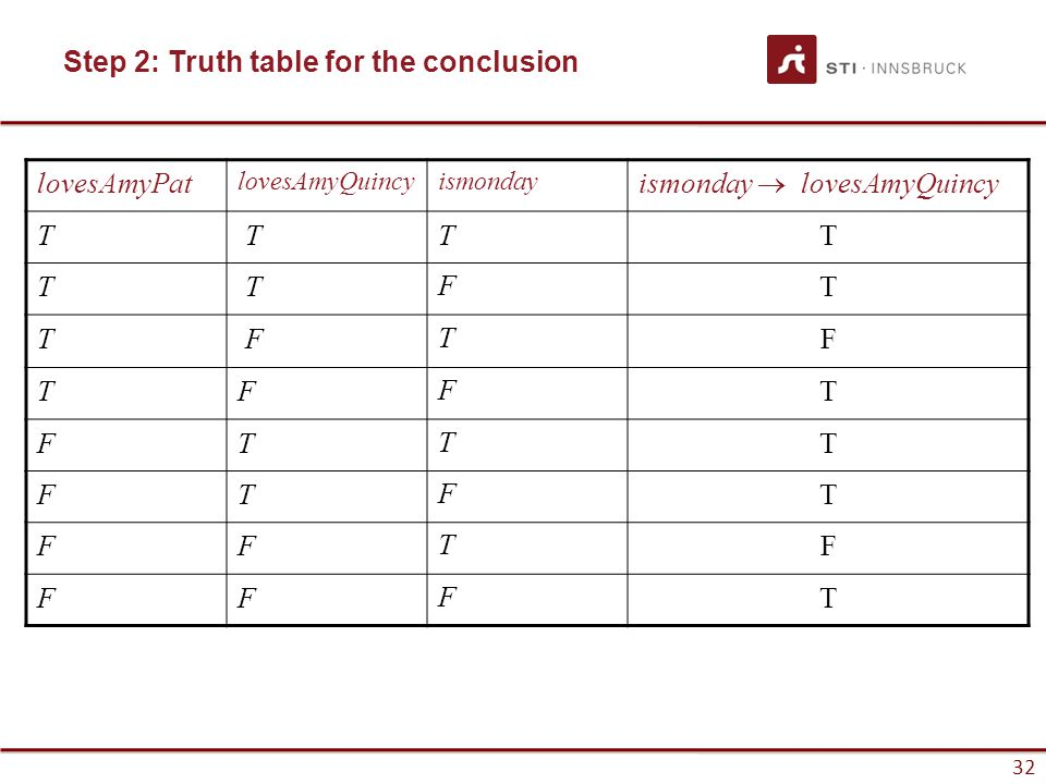 Step 2: Truth table for the conclusion
