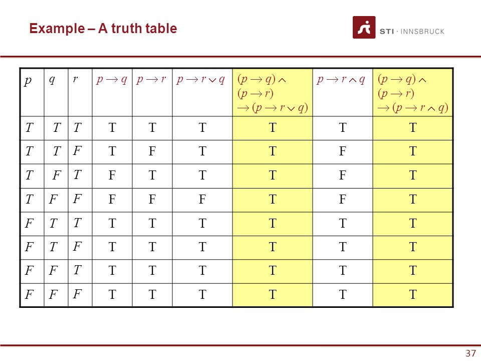 Example – A truth table p T F q r p  q p  r p  r  q (p  q) 