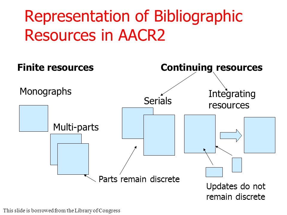 Representation of Bibliographic Resources in AACR2